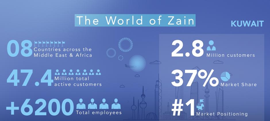 About Zain - Zain