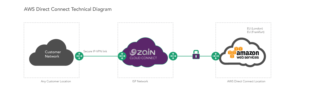 Aws Direct Connect Zain This option can potentially reduce network costs. aws direct connect zain
