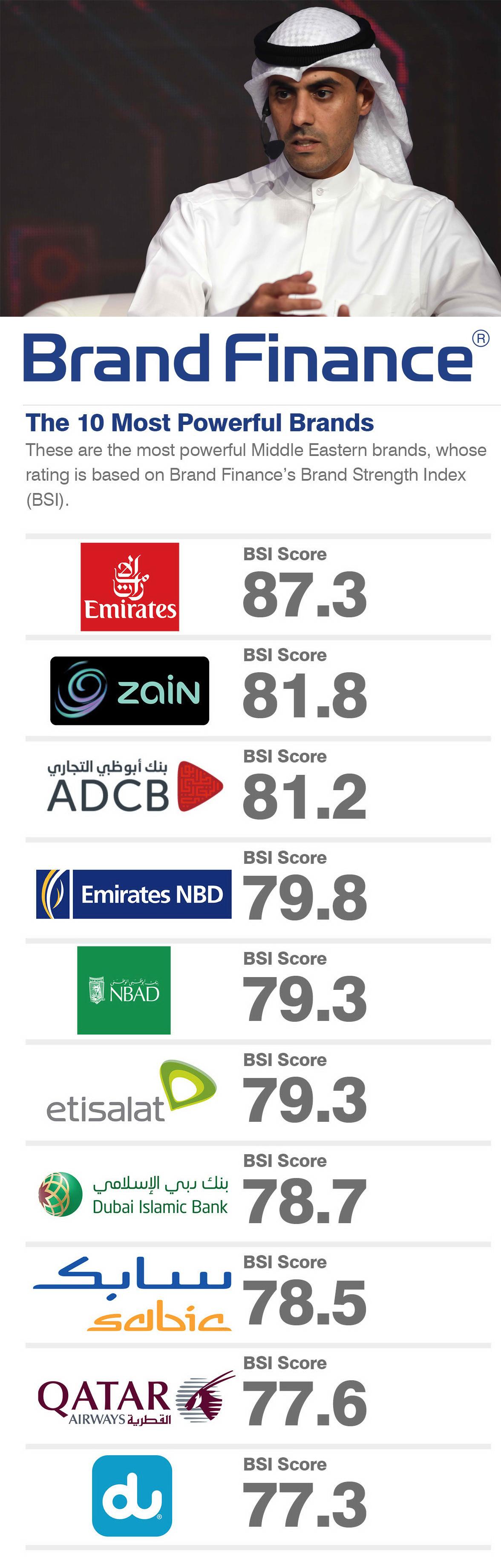 Brand Finance ranks Zain as 2nd most powerful brand in-region